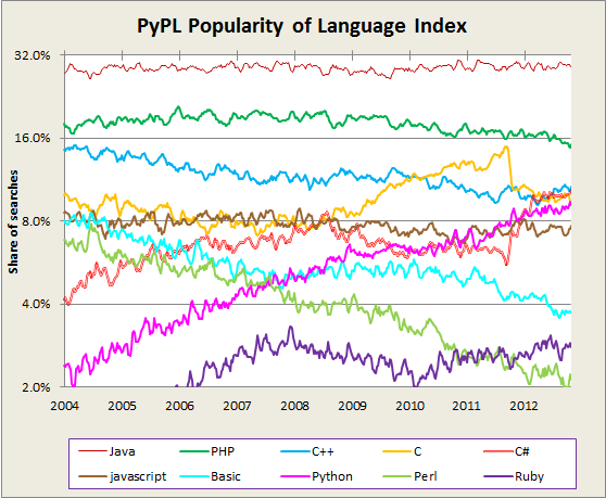 ../../../_images/programming_languages_popularity.png